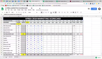 real estate business marketing scorecard